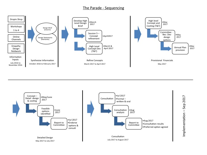 The Parade - Sequencing.jpg