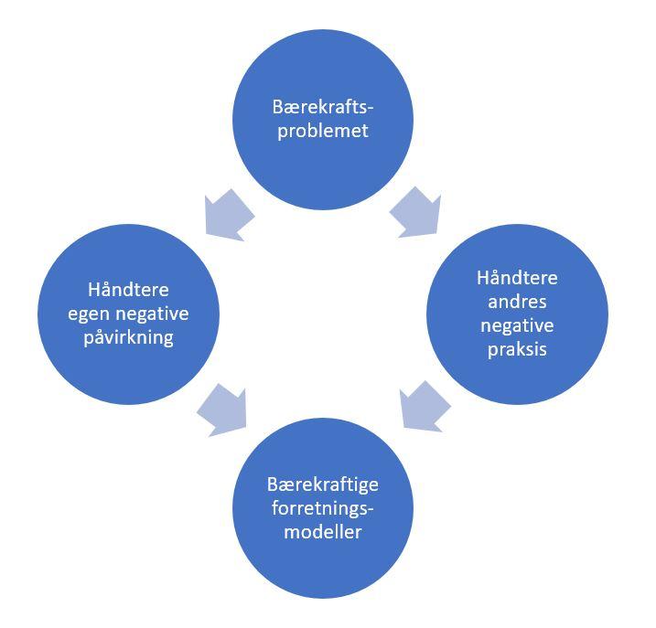 Bærekraftige forretningsmodeller figur.JPG