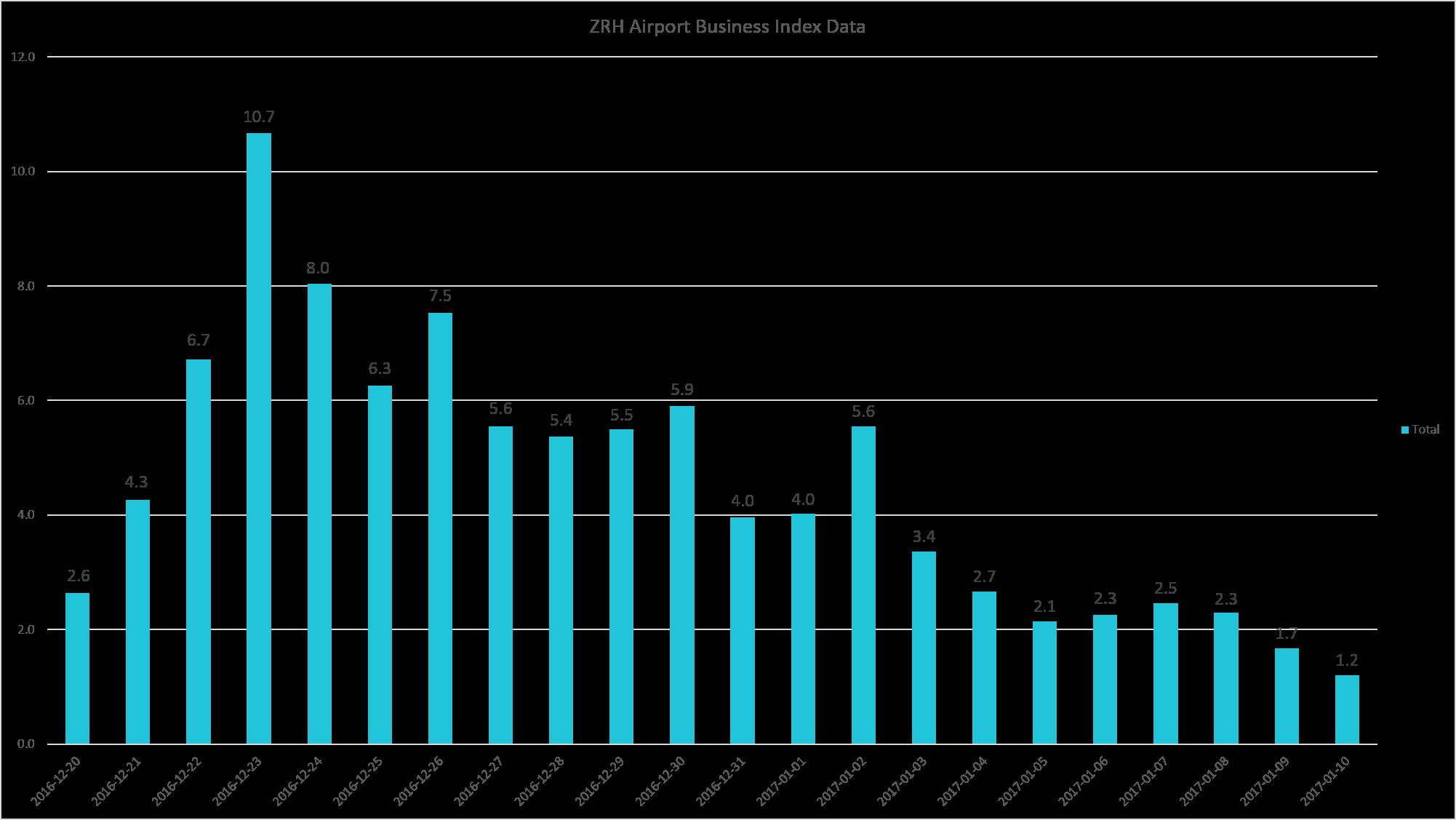 ZRH airport chart.png