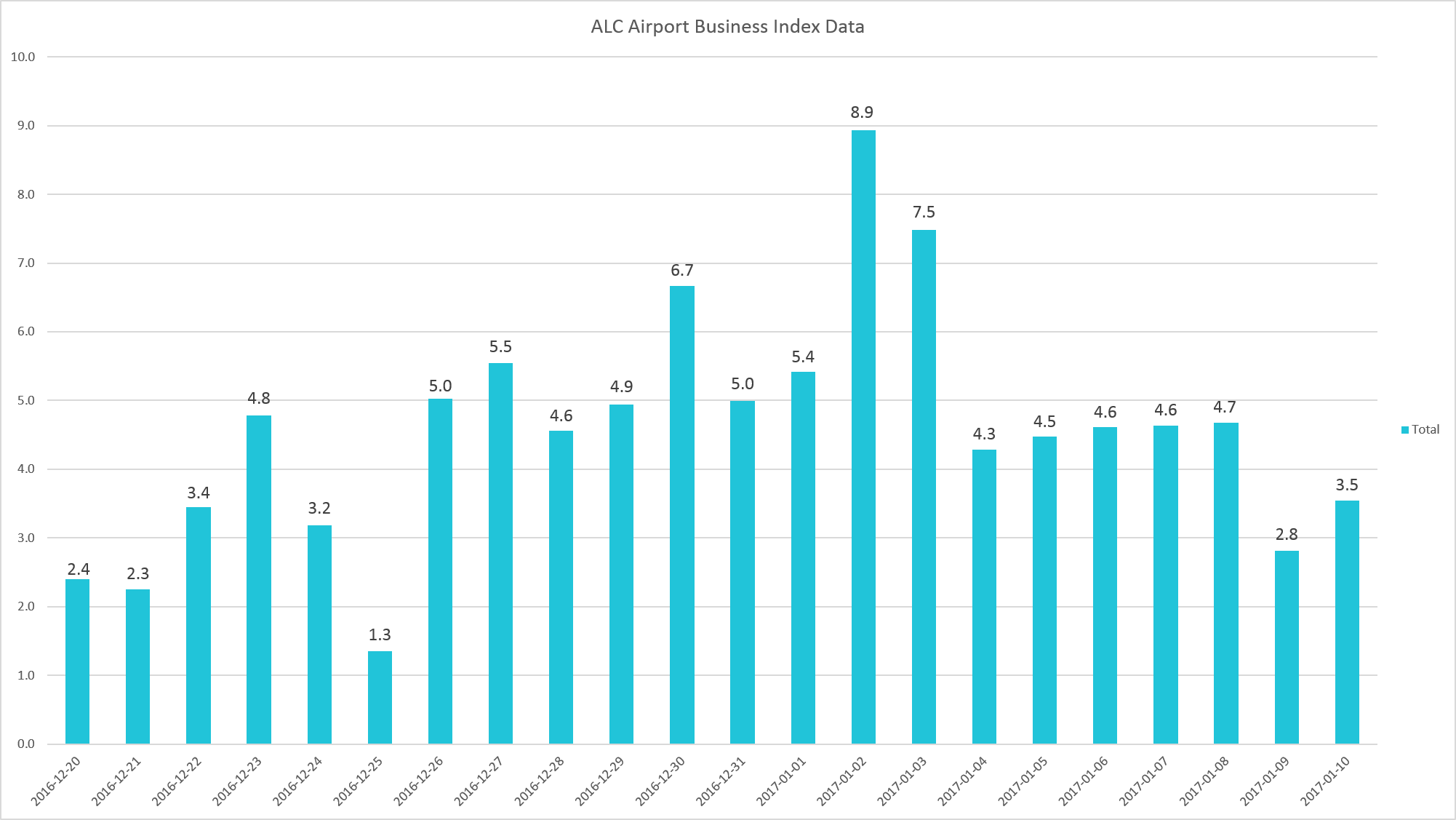 ALC airport chart.png