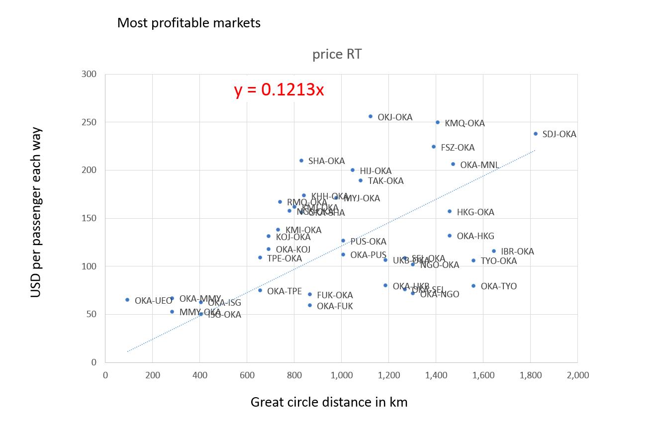 Most profitable markets