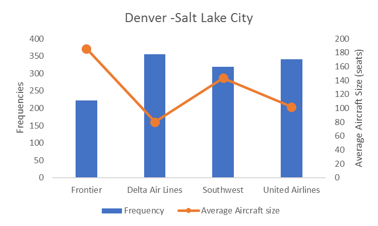 OAG chart showing average aircraft sizes on the Denver to Salt Lake City route