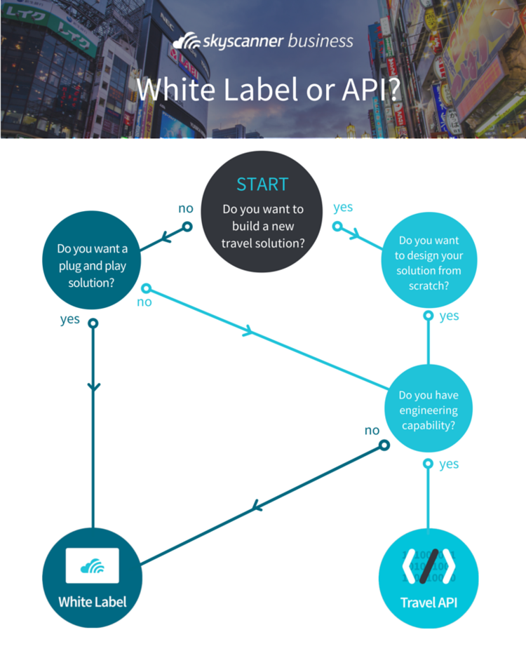 Skyscanner API or White Label: find your match