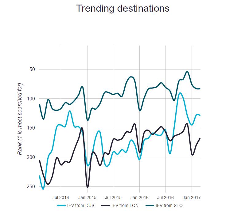Trending Destinations from Kiev