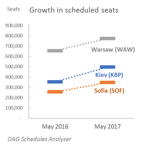 Growth in Scheduled seats