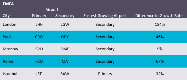 Passengers through top 5 EMEA airports