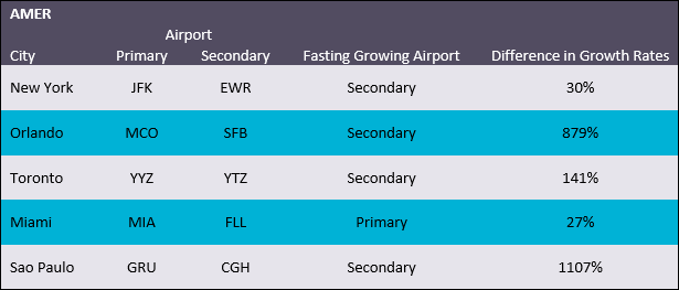 Passengers through top 5 Americas airports