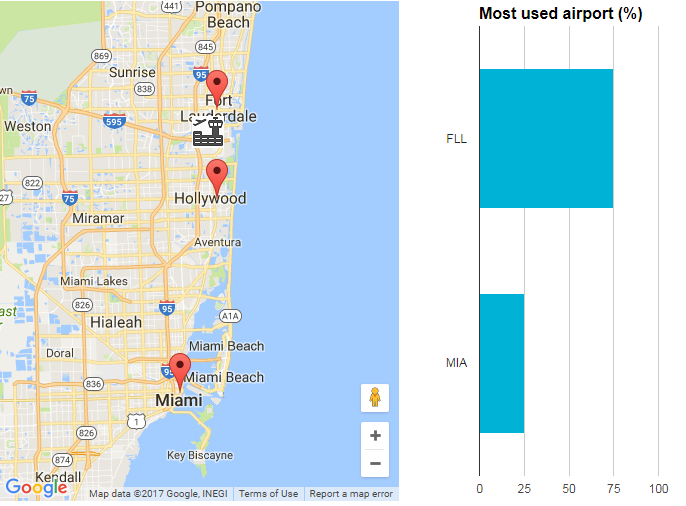 Source: Skyscanner Travel Insight data shows a defined radius of 60KM around FLL Airport, identifying the most used airports from the catchment by market share to SEA. The data shows FLL serves  74%  of the catchment area traffic to SEA. Skyscanner estimates with better service such as non-stop flights and higher frequency, the traffic from FLL could still grow by  35  % *    *Note: given the sample size the confidence interval for the share of FLL is +-5%