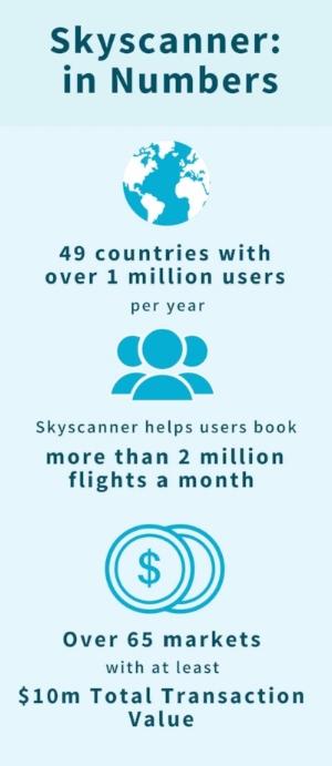 Skyscanner in Numbers