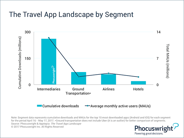 The travel app landscape by segment - Phocuswright