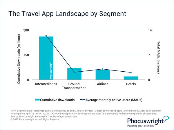 The travel app landscape by segment - Phocuswright