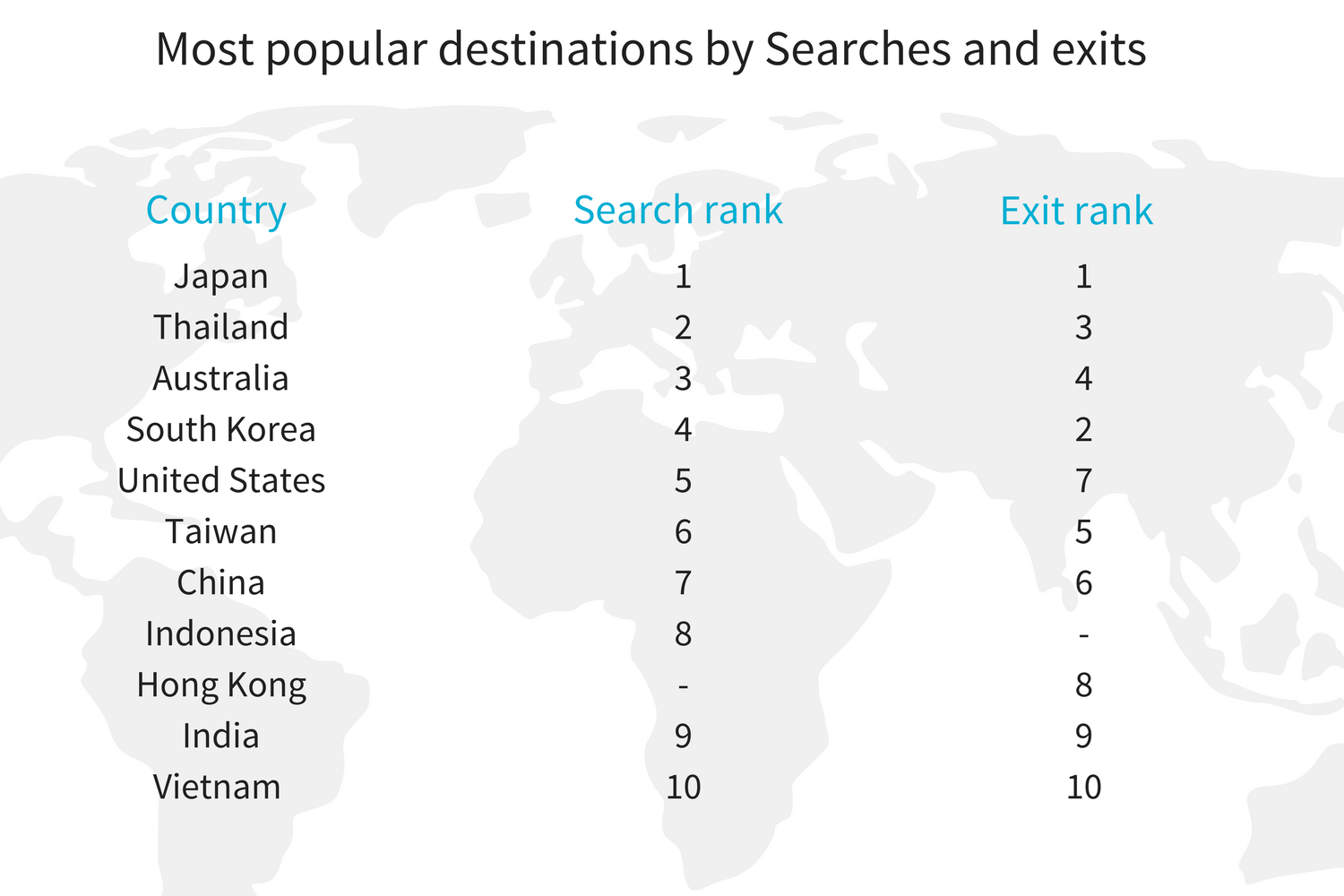 APAC Most popular destinations_ searches v exits.png