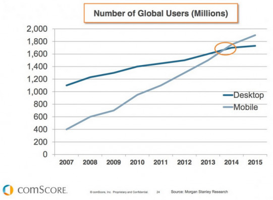 Global users on mobile overtaking those on the desktop in 2014