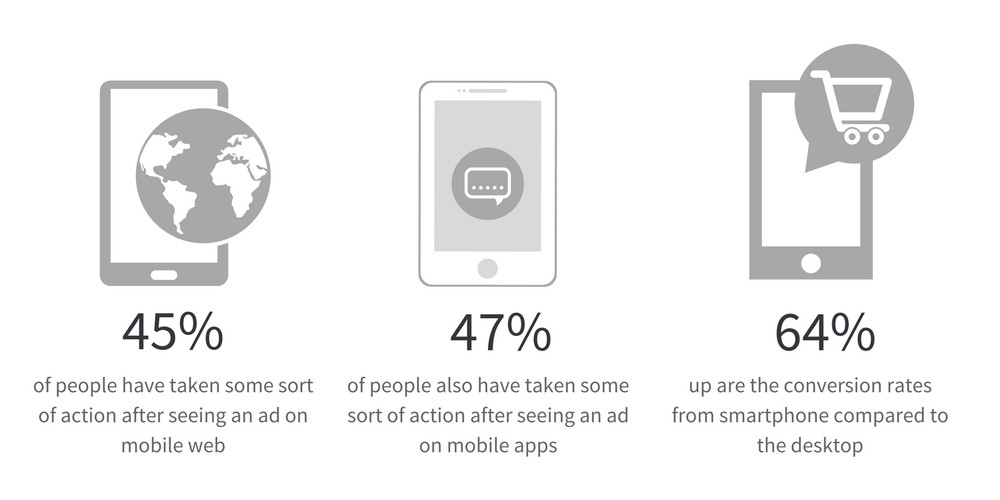 Awareness of mobile advertising is high