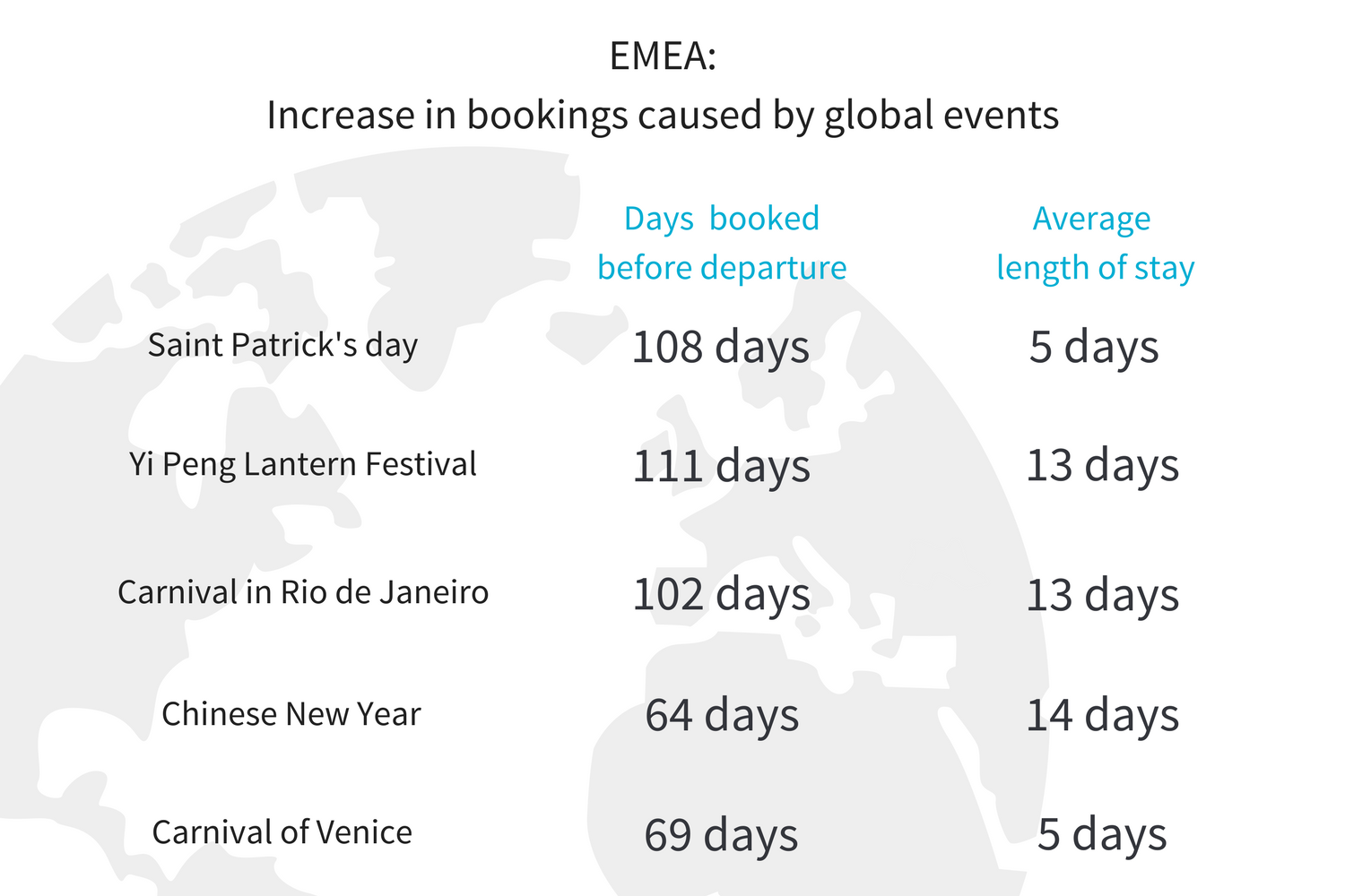 What we know about travel in 2017 EMEA (14).png