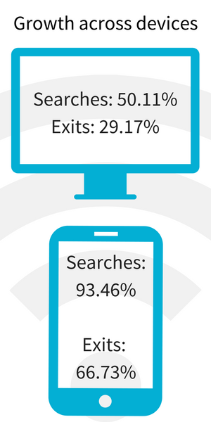 Growth across devices, by Skyscanner users in China