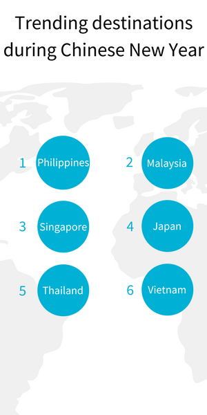 Destinations that experience the greatest percentage increase, from Skyscanner users in China, during Chinese New Year