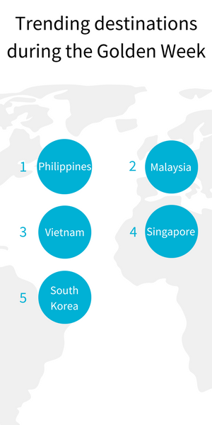 Destinations that experience the greatest percentage increase, from Skyscanner users in China, during the Golden Week