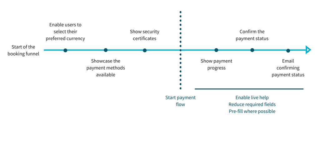 How to rethink your payment flow to improve conversion