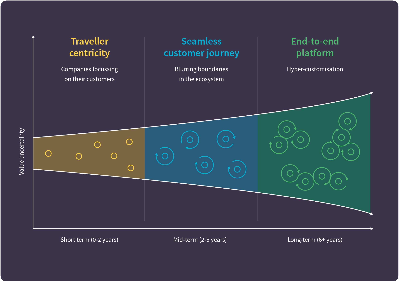 Phases towards hyper-customisation
