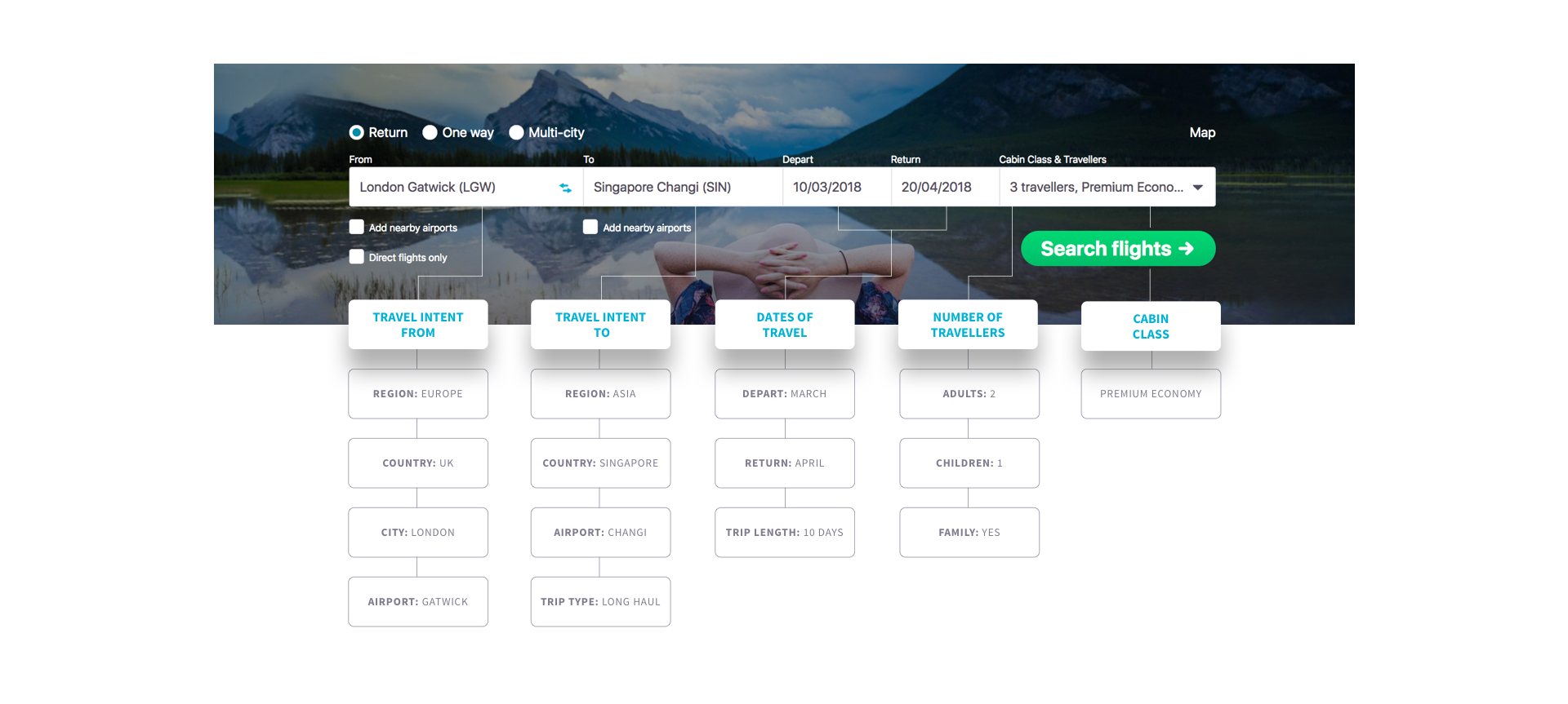 Skyscanner audience intent segments