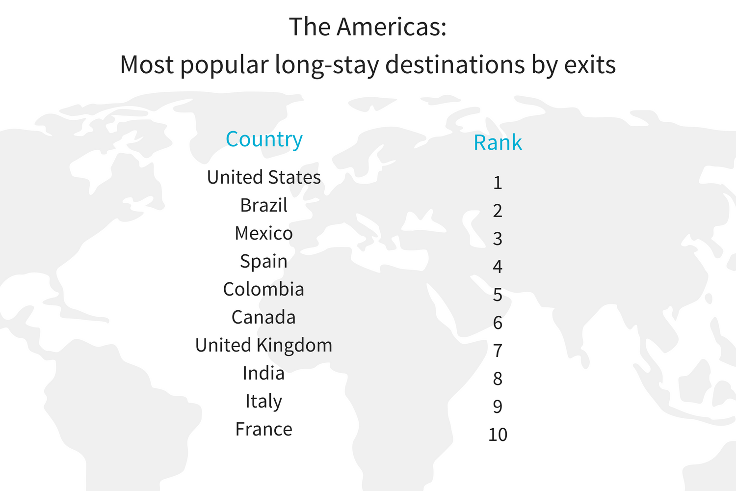 AMER H1 most pop long stay destination insights.png