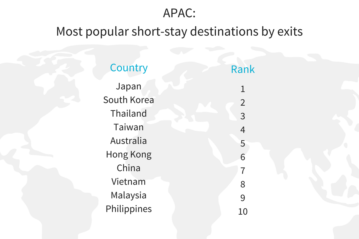 APAC H1 most pop short stay destination insights.png
