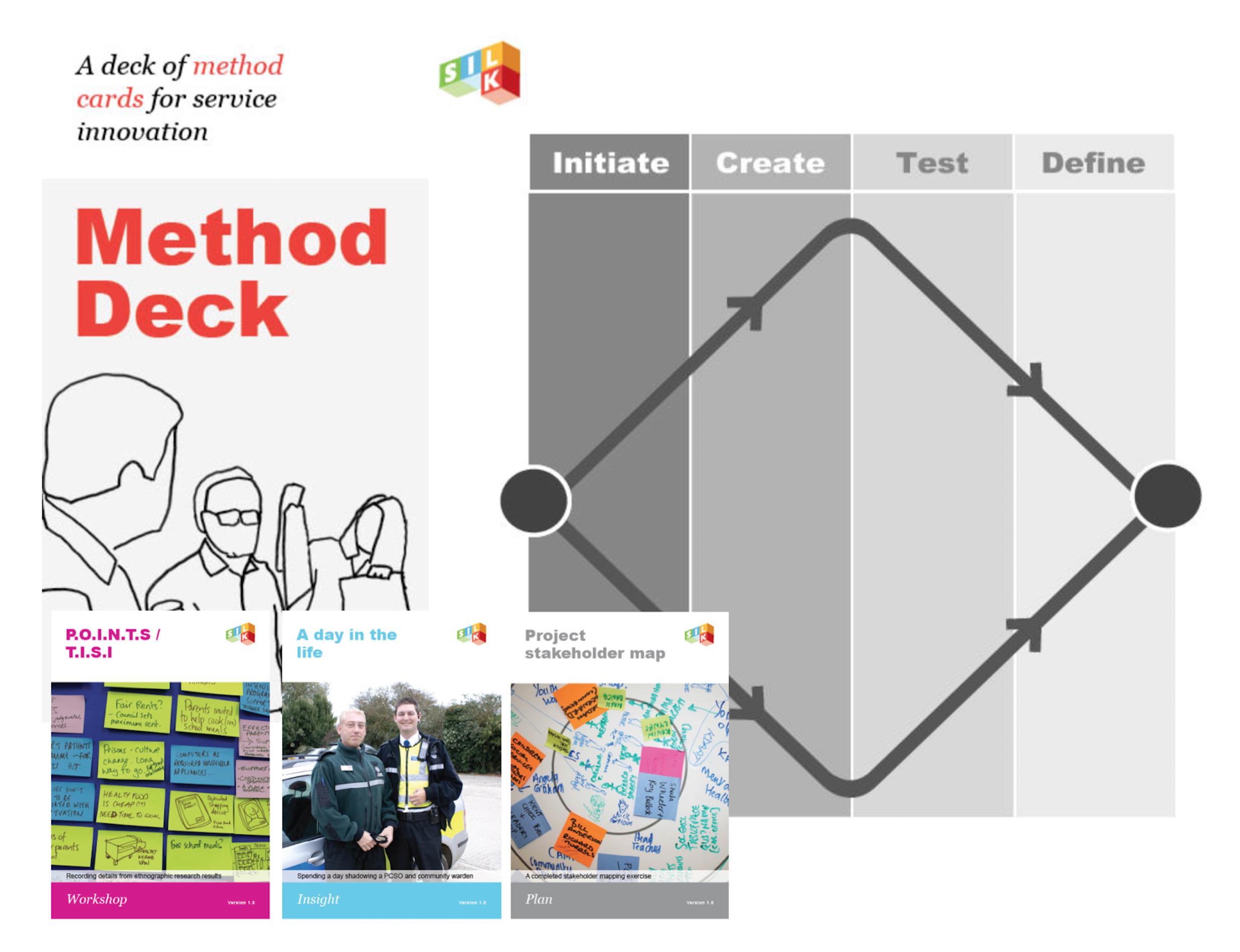 SILK Methodology and Method Deck