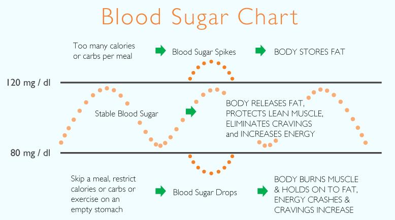 imbalanced-blood-sugars.png