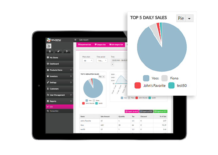 "Dashboards & Reports - Know your store by utilizing our Key Performance Indicator Dashboard to conveniently display your net sales, transactions, refunds etc. so you can have an accurate ""at a glance"" view."