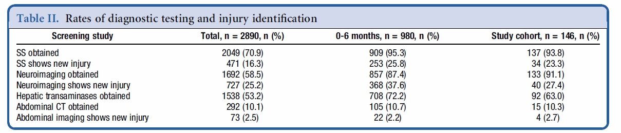 Percentages of injuries identified are calculated using the number of subjects as the denominator with the assumption that studies that were not ordered would be negative. New injuries represent injuries not identified on previous studies or physical examination. SS= Skeletal survey
