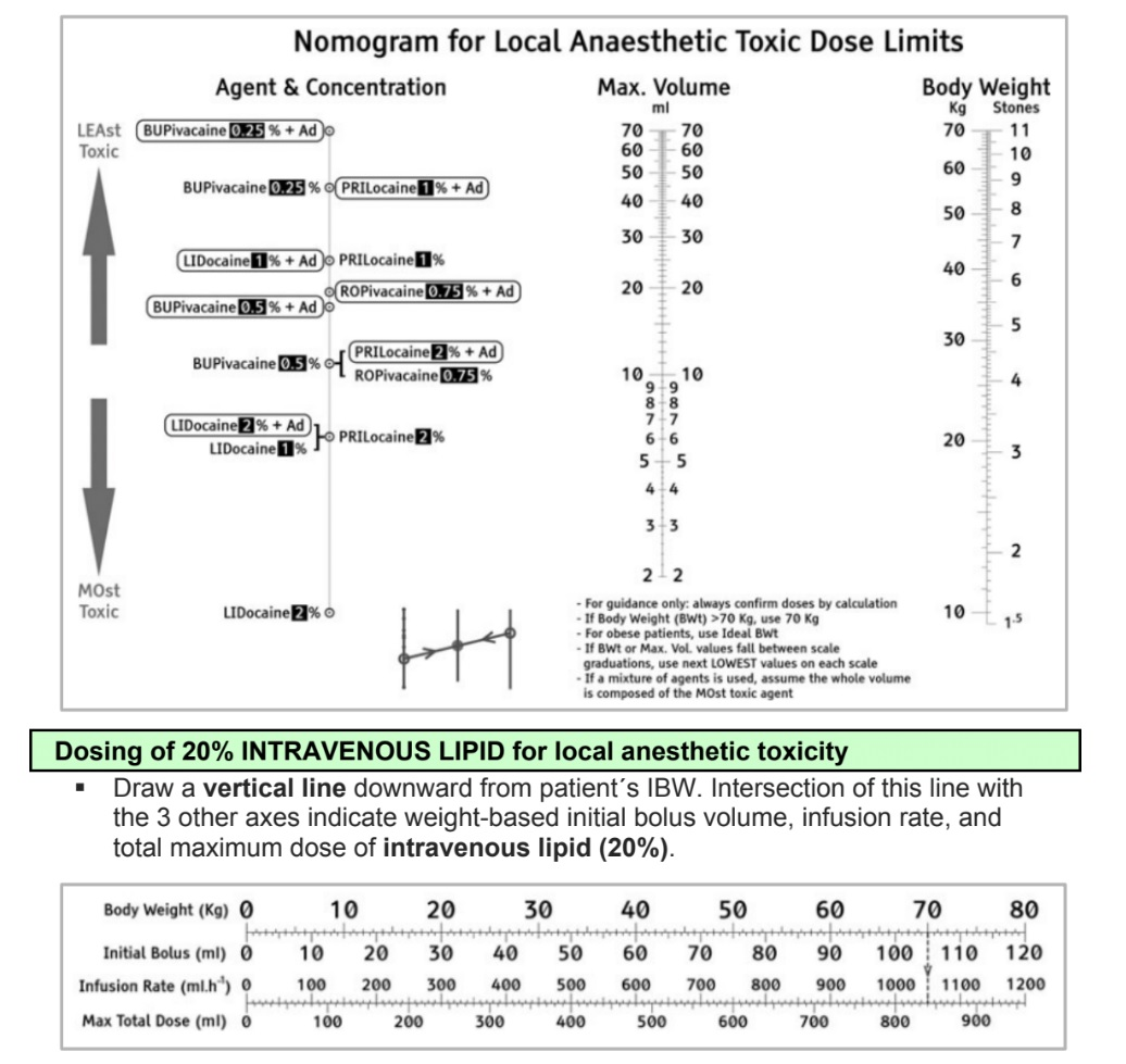 nomogram for local aneesthetic toxic dose limits.jpg