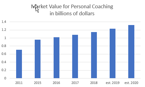 personal coaching demand.png