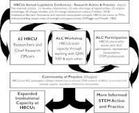 QEM HBCU RAP Change Model    (Click Here to view a larger image)