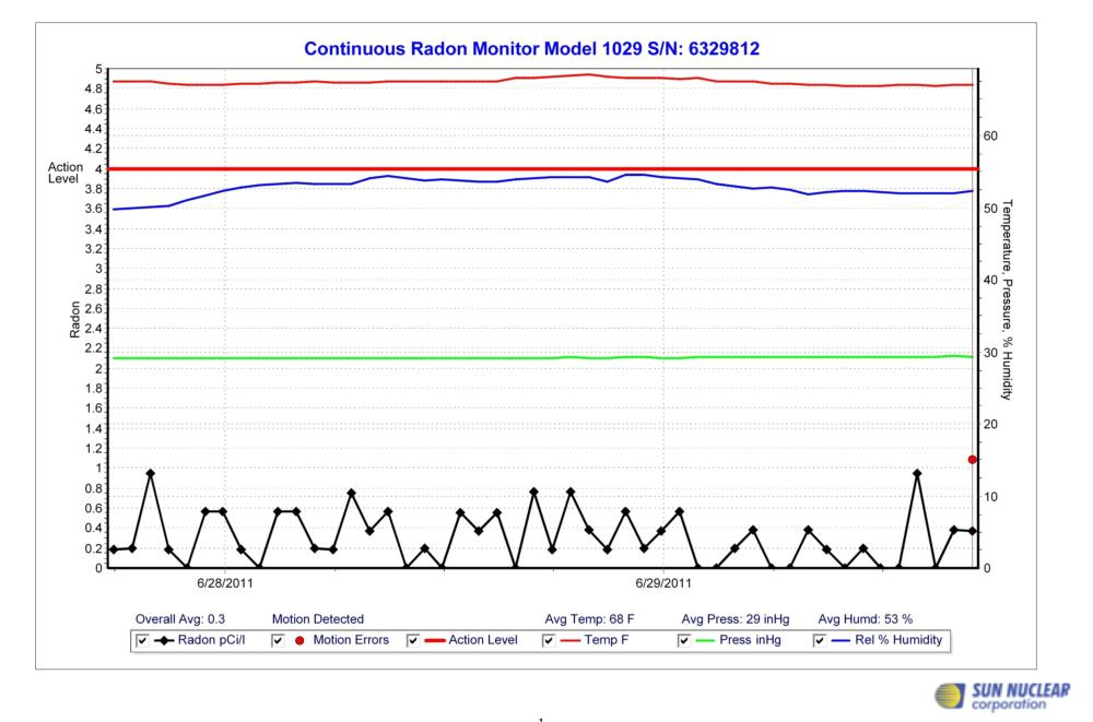 Post-mitigation testing   demonstrates that our   results are second to none.  The majority of our installs   lower radon levels to below   1.0 pCi/l.