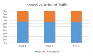Figure 1: Inbound vs. Outbound Data Traffic.