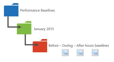 Performance-Baselines-Folder.png