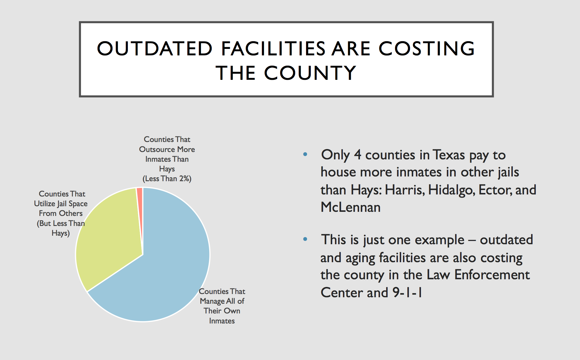 Source: Texas Commission on Jail Standards