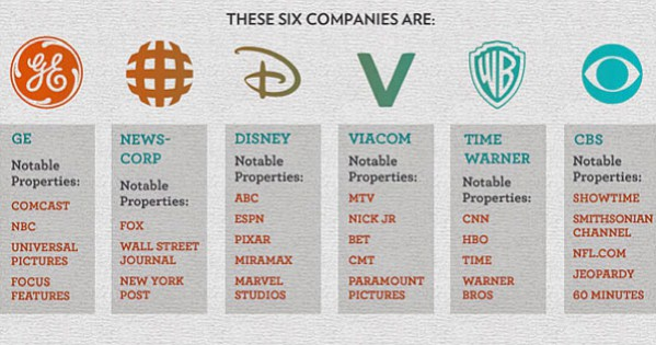 http://www.businessinsider.com/these-6-corporations-control-90-of-the-media-in-america-2012-6
