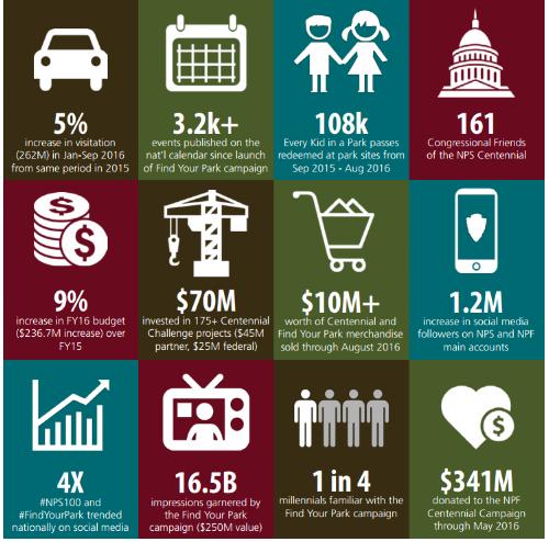 NPS.Gov Centennial Report shared by Rent29.com