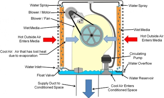 Rustygoose Evaporative cooler diagram shared by Rent29.com