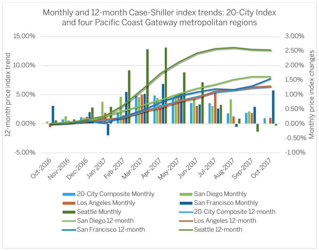 Case-Shiller-Oct-2017-Graph.png