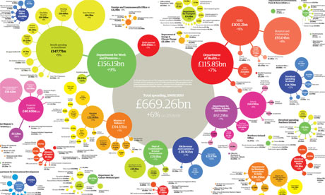 UK Government spending by department, 2009-10 (The Guardian)