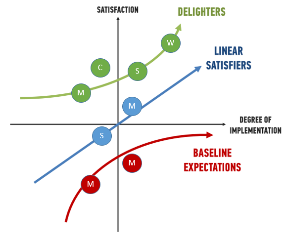 Combining MoSCoW and Kano - Must, Should, Could and Won't requirements plotted on Kano's Model of Customer Satisfaction