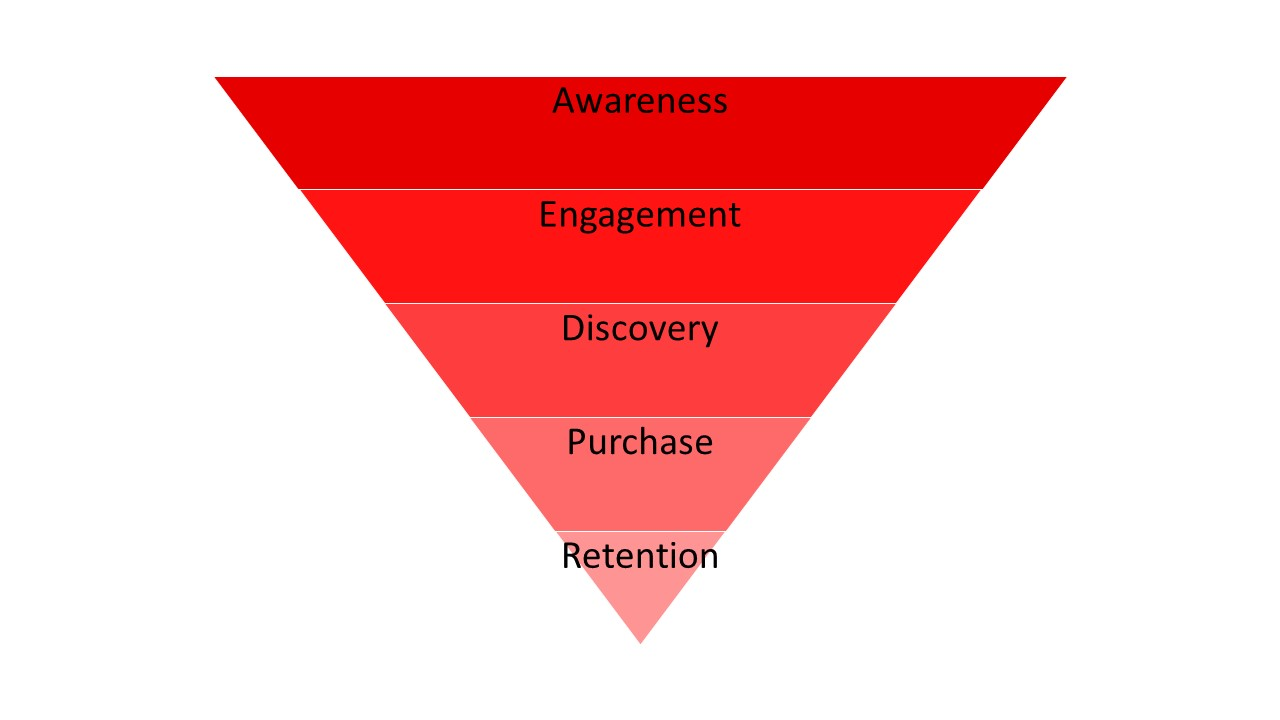 A Typical Marketing Funnel