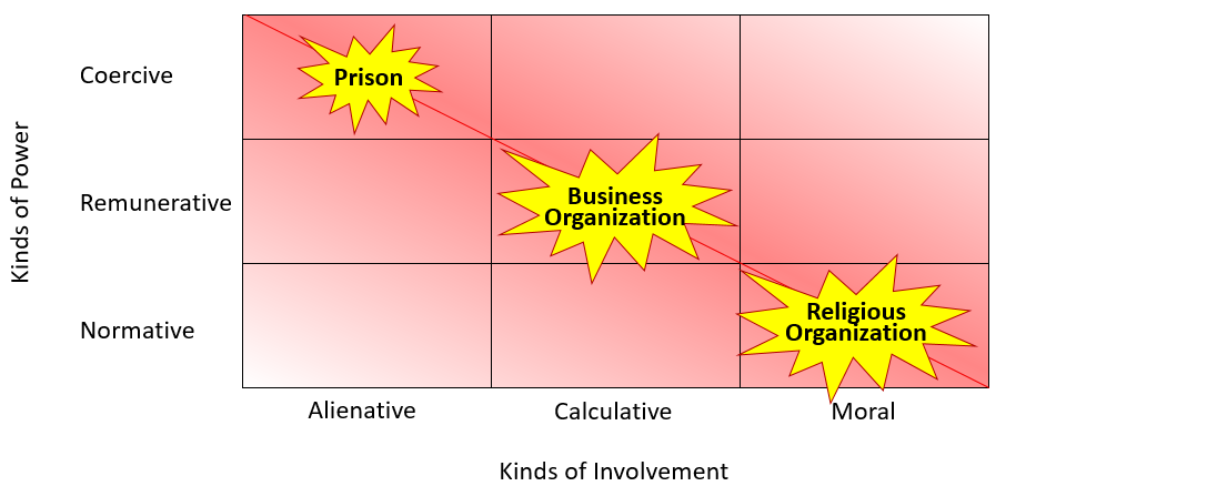 Compliance Typology Matrix. Kinds of Involvement (Alienative, Calculative, Moral) on the x-axis. Kinds of Power (Coercive, Remunerative, Normative) on the y-axis.