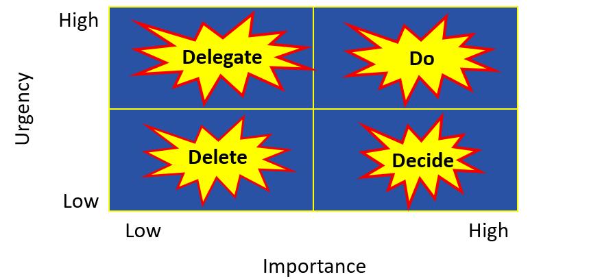 Eisenhower's Effective Time Management Matrix