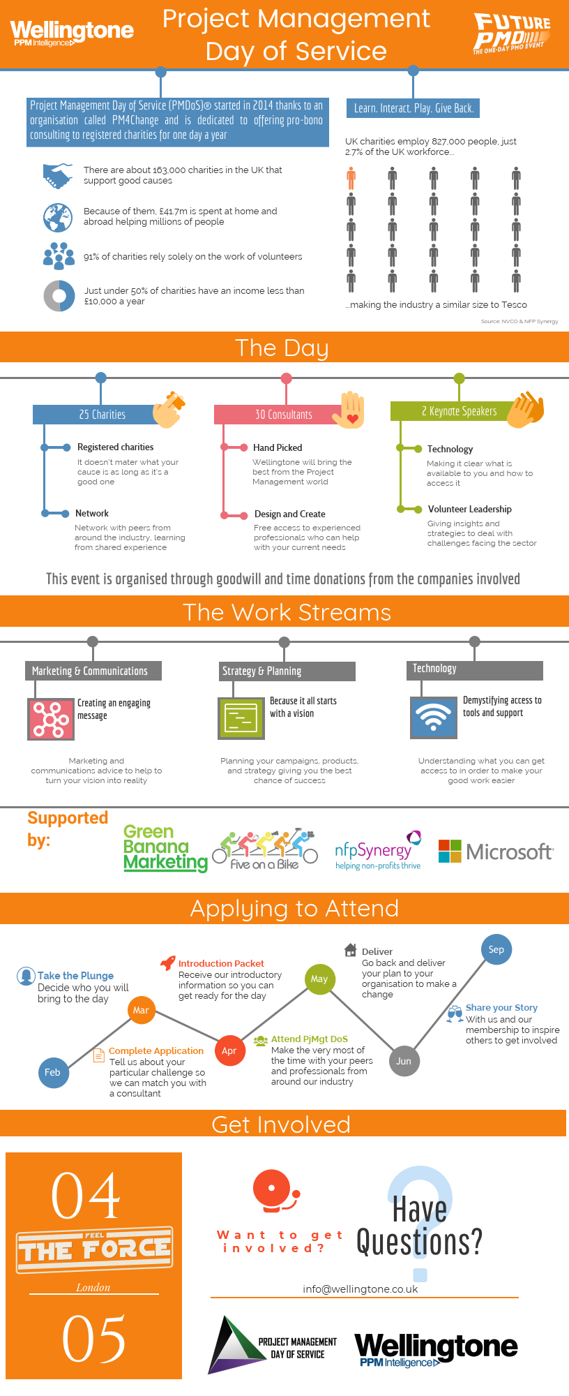 Project Management Day of Service, London, 2018 - Infographic