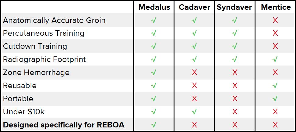 medalus_feature_comparison