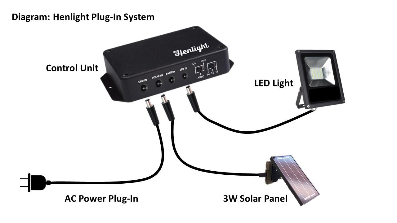 Henlight_Diagram_Plug-In System.jpg